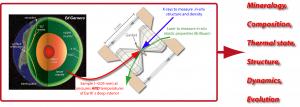seismology-minerlphysucs